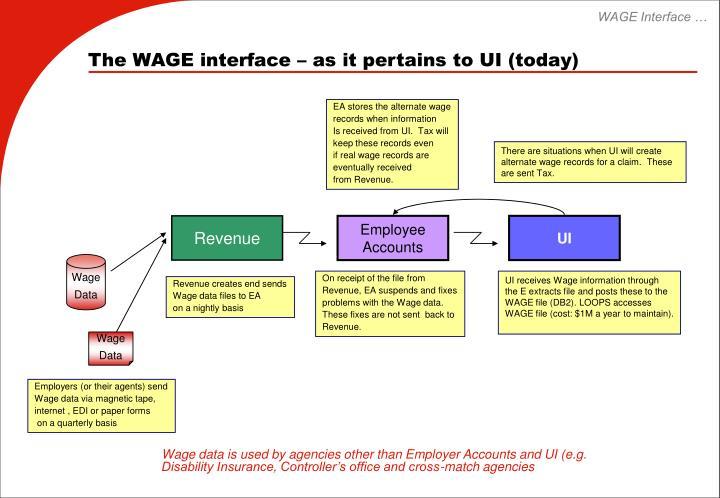 WAGE Interface …