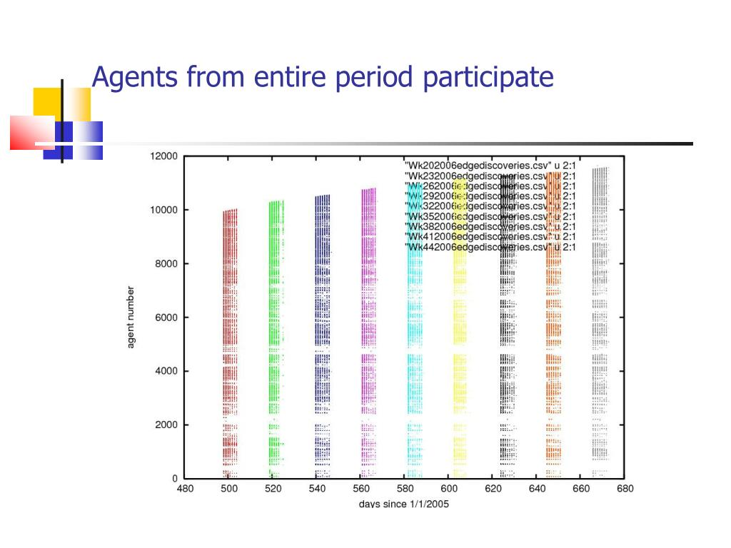 Agents from entire period participate