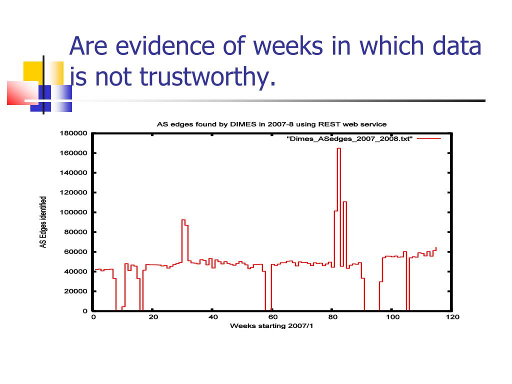 Are evidence of weeks in which data is not trustworthy.