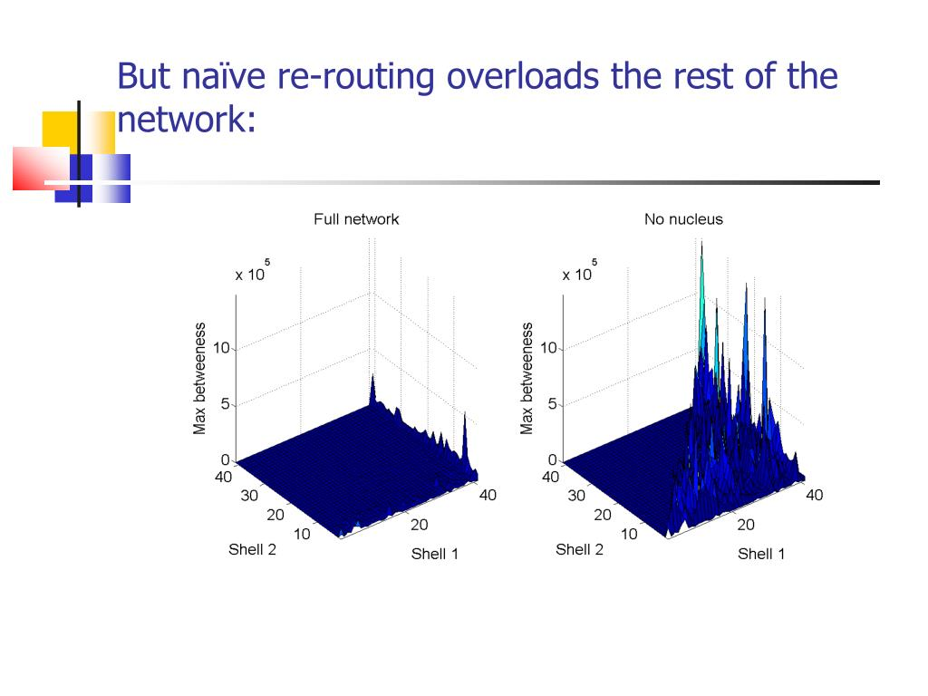 But naïve re-routing overloads the rest of the network: