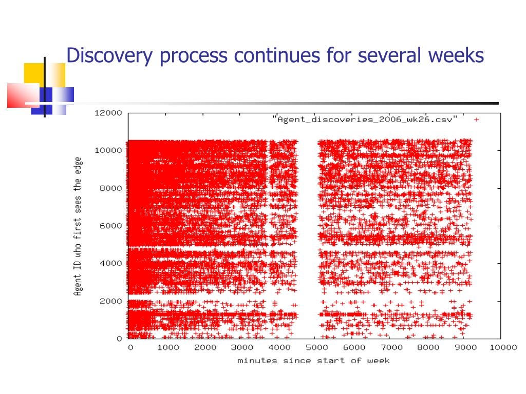 Discovery process continues for several weeks