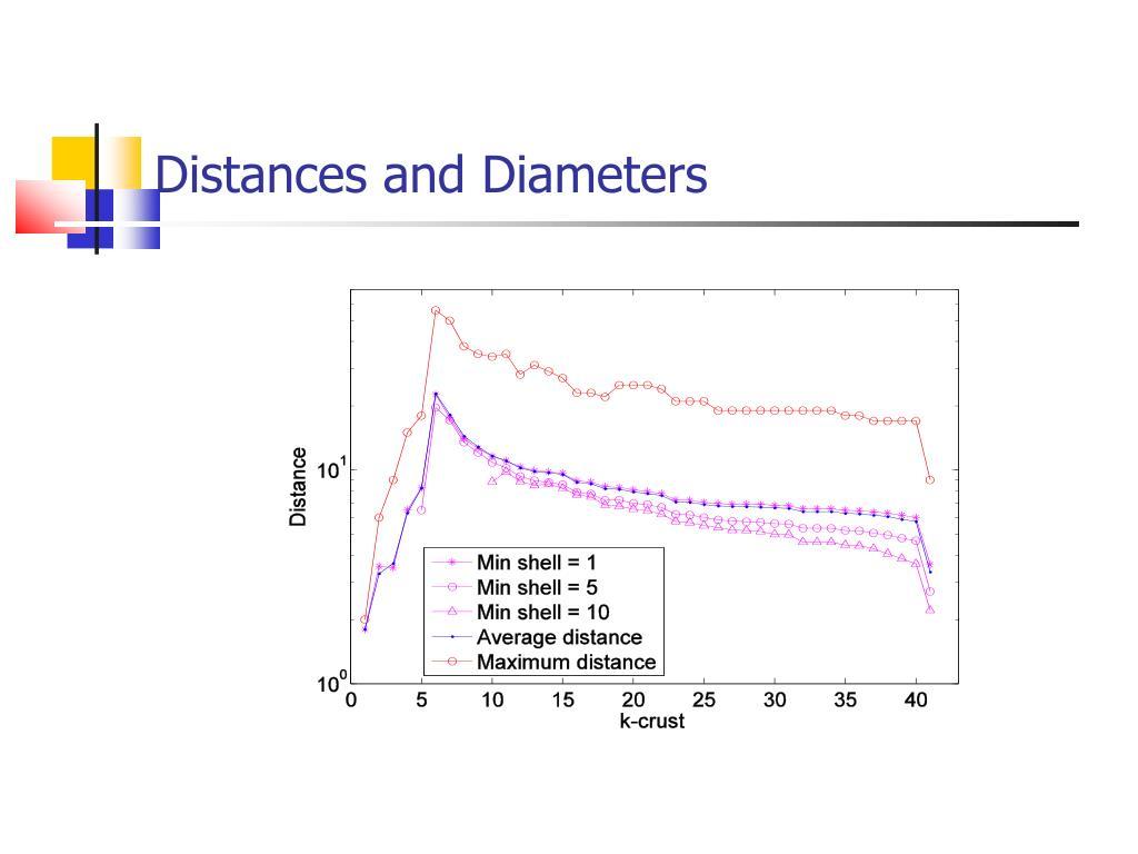 Distances and Diameters