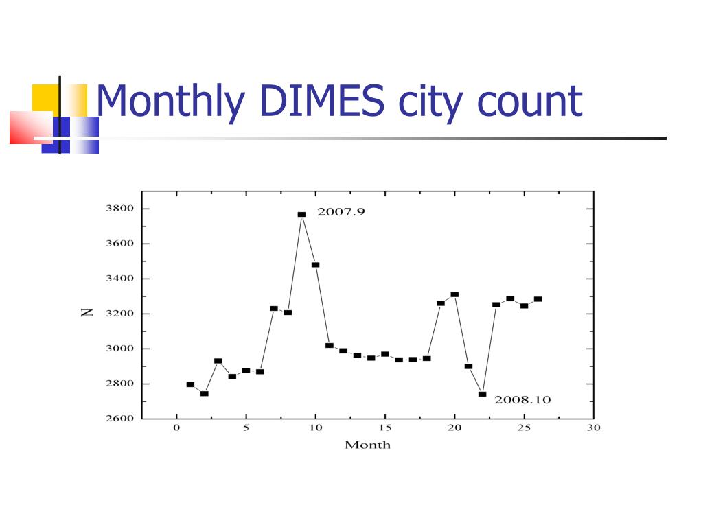 Monthly DIMES city count