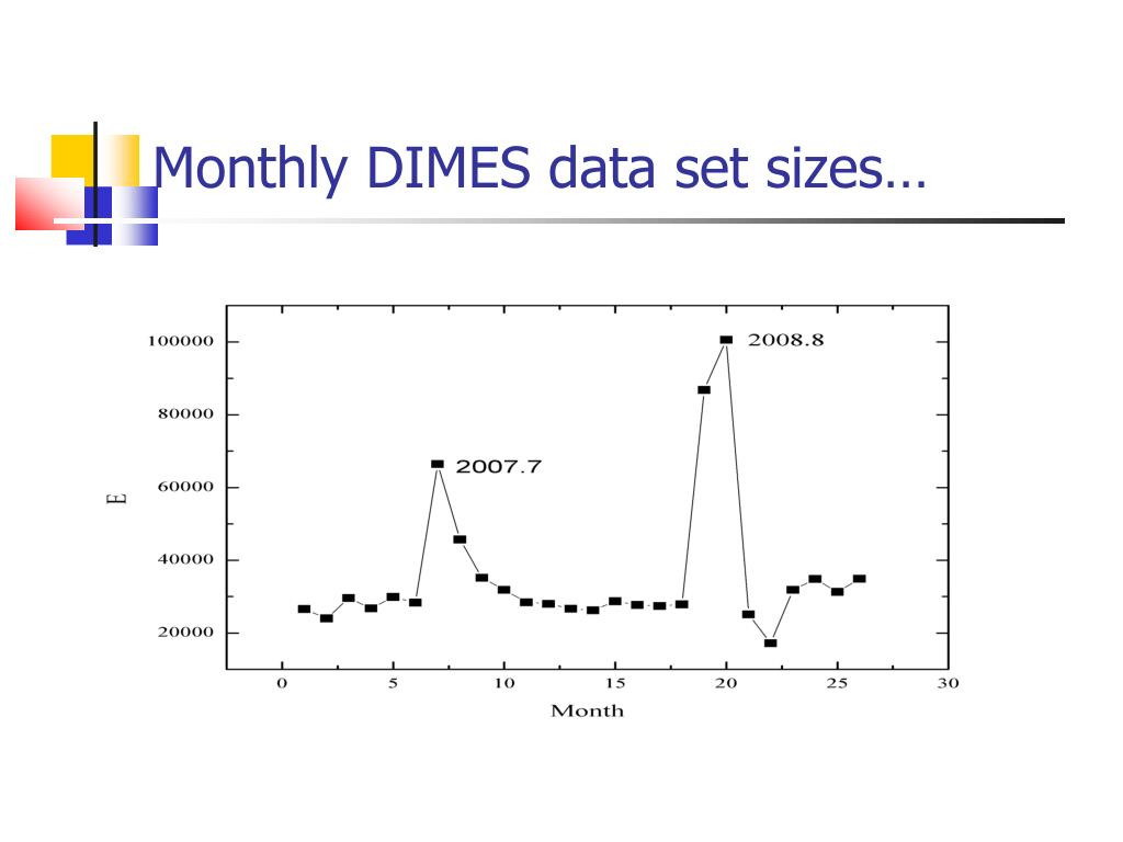 Monthly DIMES data set sizes…