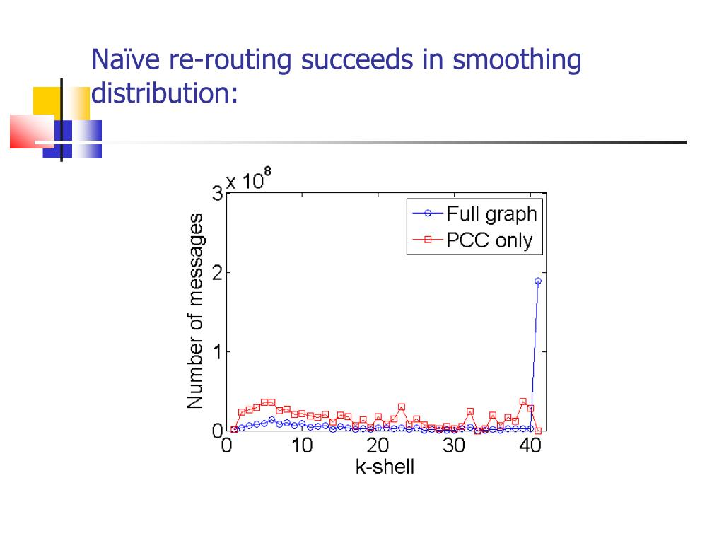 Naïve re-routing succeeds in smoothing distribution: