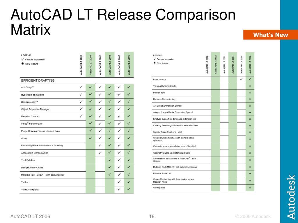 AutoCAD LT Release Comparison Matrix