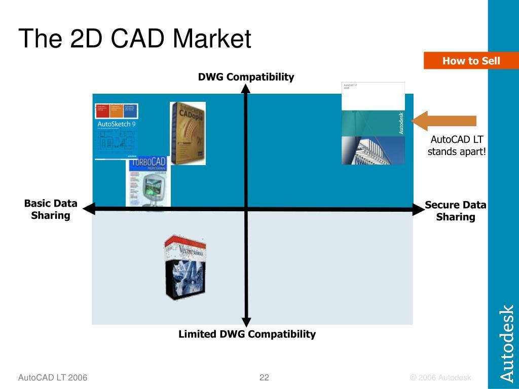 The 2D CAD Market