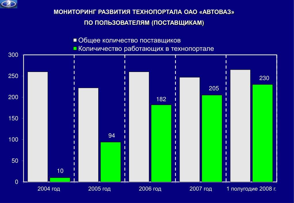 МОНИТОРИНГ РАЗВИТИЯ ТЕХНОПОРТАЛА ОАО «АВТОВАЗ»
