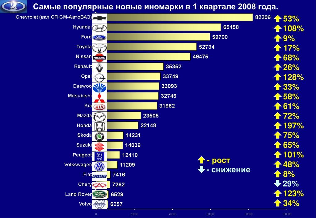 Самые популярные новые иномарки в 1 квартале 2008 года.