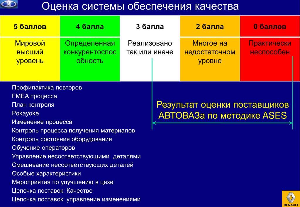 Оценка системы обеспечения качества