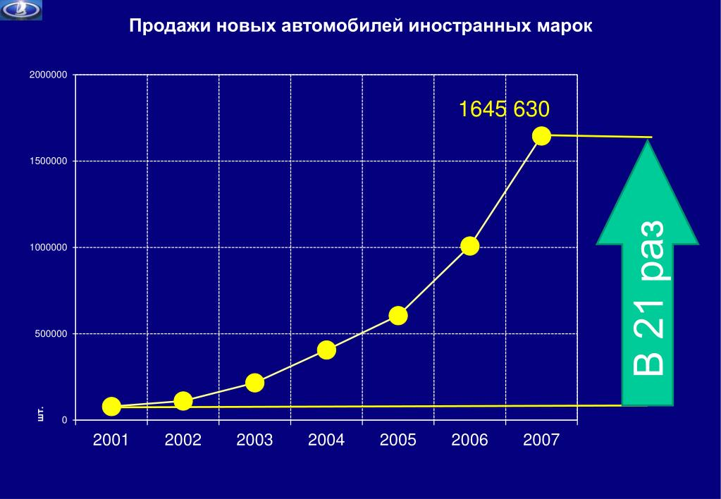 Продажи новых автомобилей иностранных марок