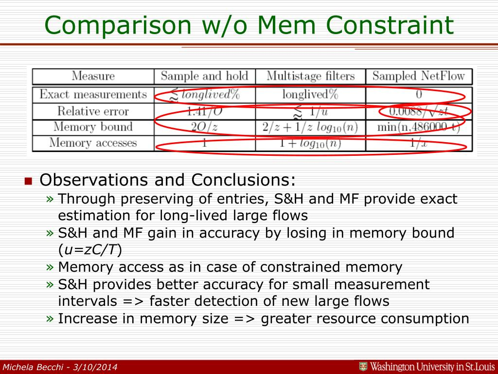 Comparison w/o Mem Constraint