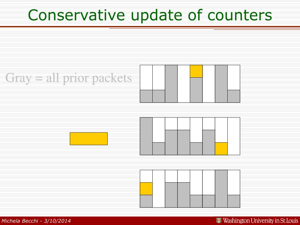 Conservative update of counters