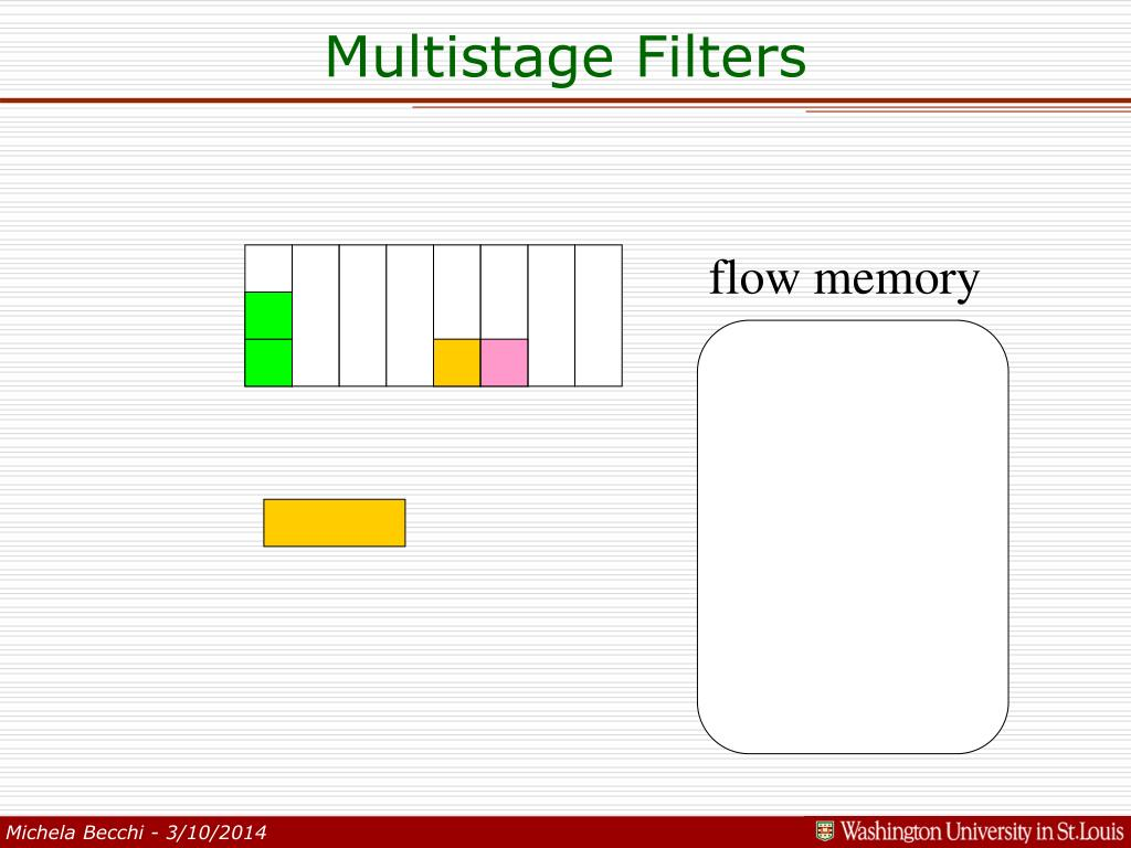 Multistage Filters