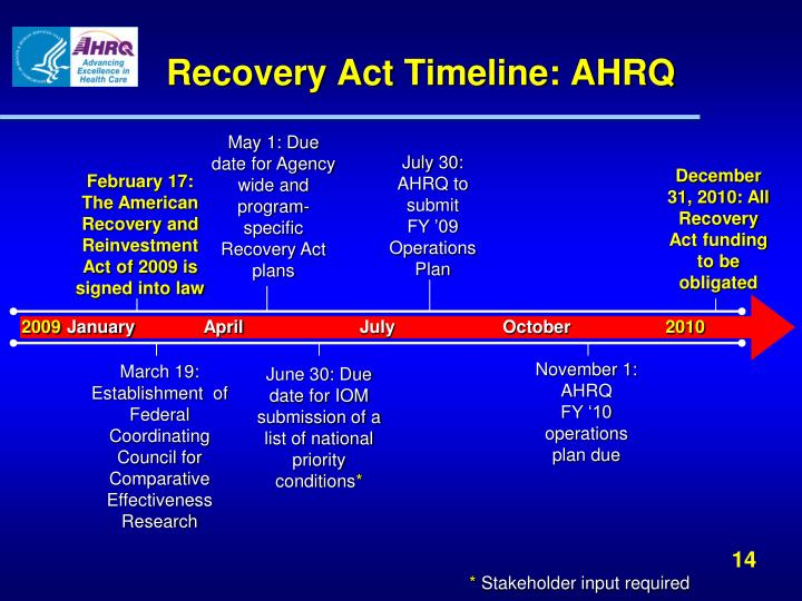 Recovery Act Timeline: AHRQ
