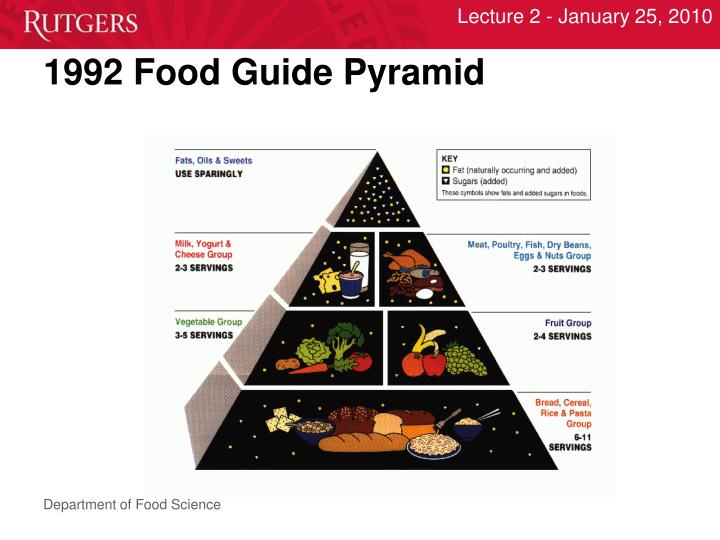 1992 Food Guide Pyramid