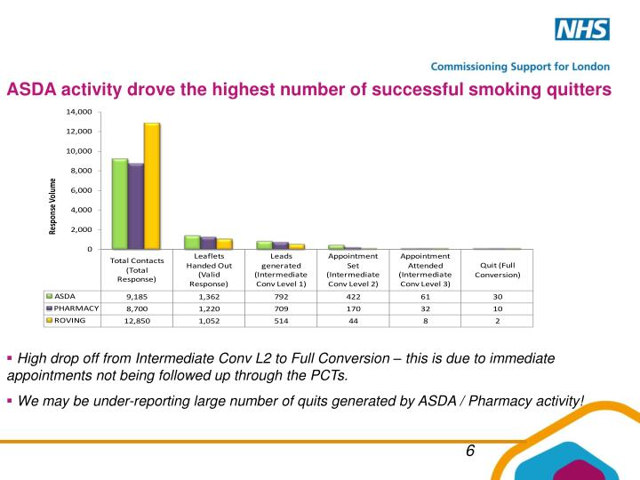 ASDA activity drove the highest number of successful smoking quitters