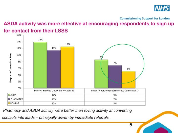 ASDA activity was more effective at encouraging respondents to sign up for contact from their LSSS