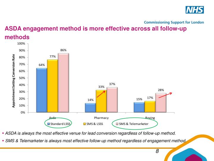 ASDA engagement method is more effective across all follow-up methods
