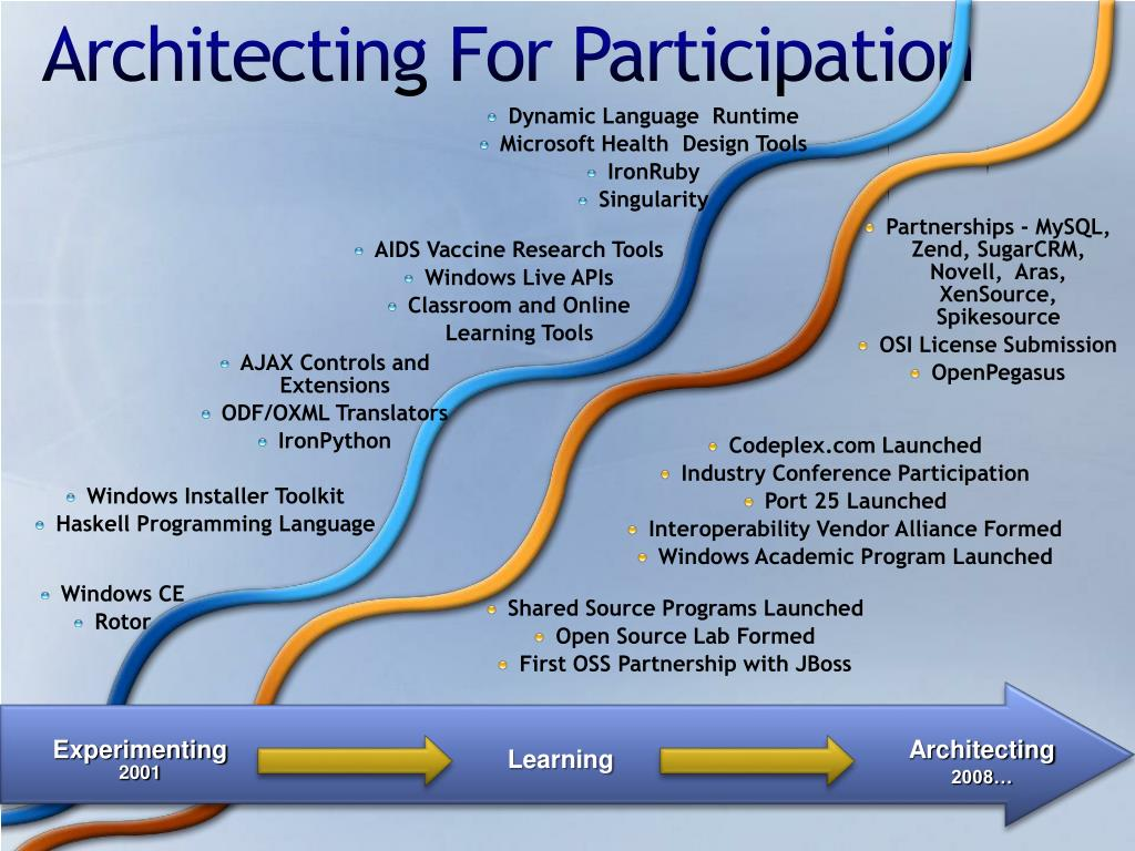 Architecting For Participation