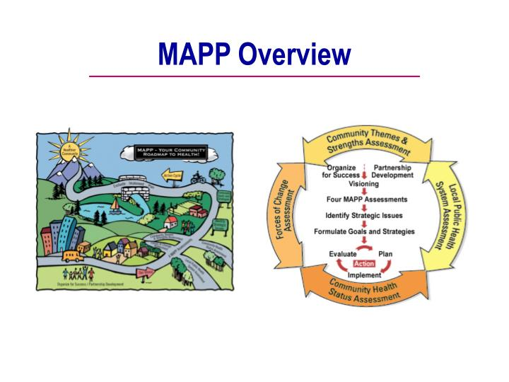 MAPP Overview