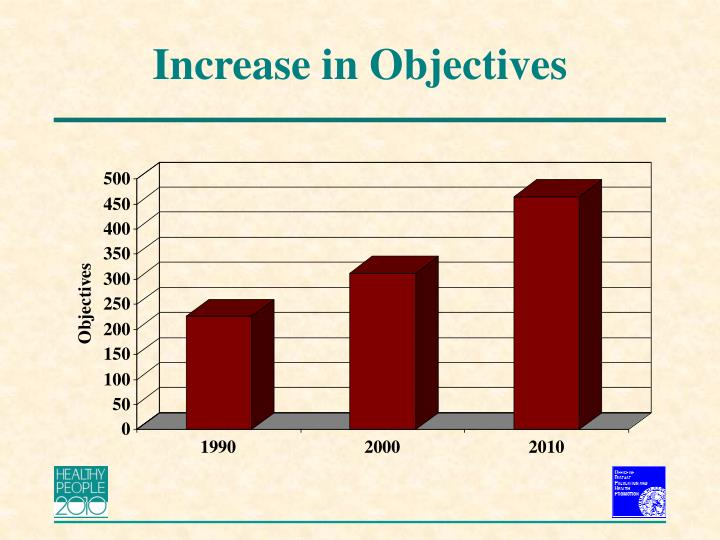 Increase in Objectives