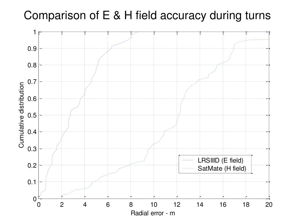 Comparison of E & H field accuracy during turns