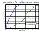 comparison of e h field accuracy during turns