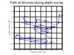 path of shuman during depth survey
