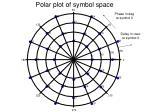 polar plot of symbol space