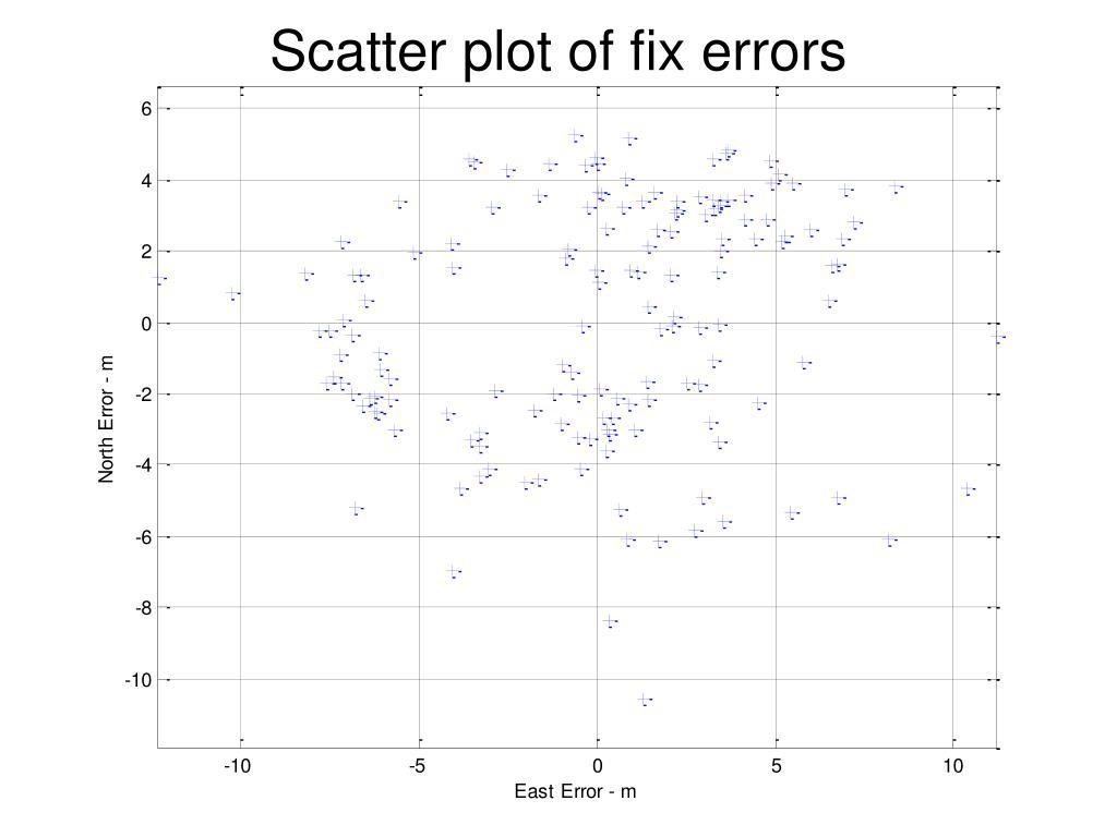 Scatter plot of fix errors