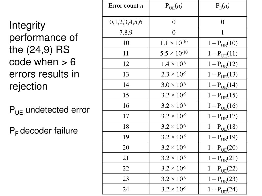 Integrity performance of the (24,9) RS code when > 6 errors results in rejection