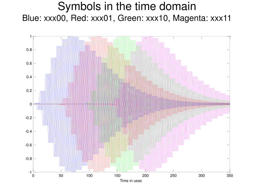 Symbols in the time domain