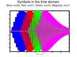symbols in the time domain blue xxx00 red xxx01 green xxx10 magenta xxx11
