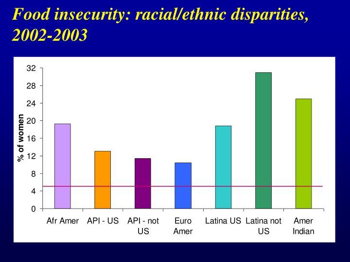 Food insecurity: racial/ethnic disparities,