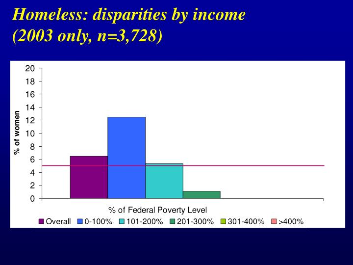Homeless: disparities by income