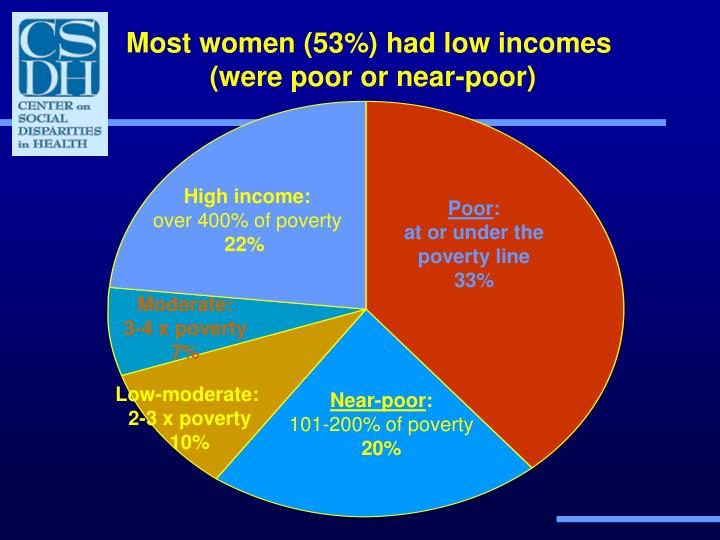 Most women (53%) had low incomes