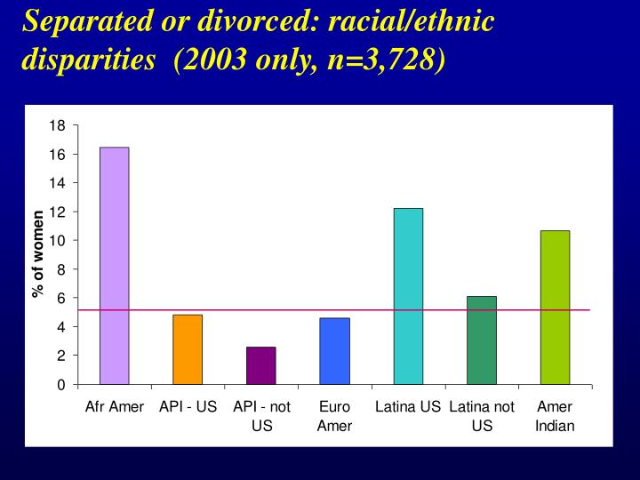 Separated or divorced: racial/ethnic disparities  (2003 only, n=3,728)