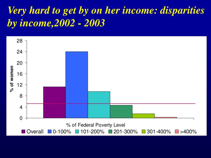 Very hard to get by on her income: disparities by income,2002 - 2003