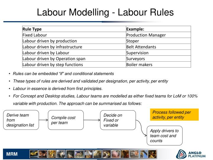 Labour Modelling - Labour Rules