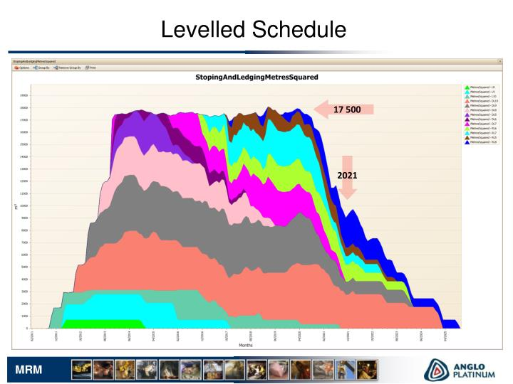 Levelled Schedule