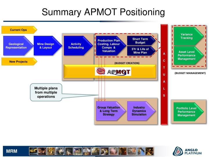 Summary APMOT Positioning
