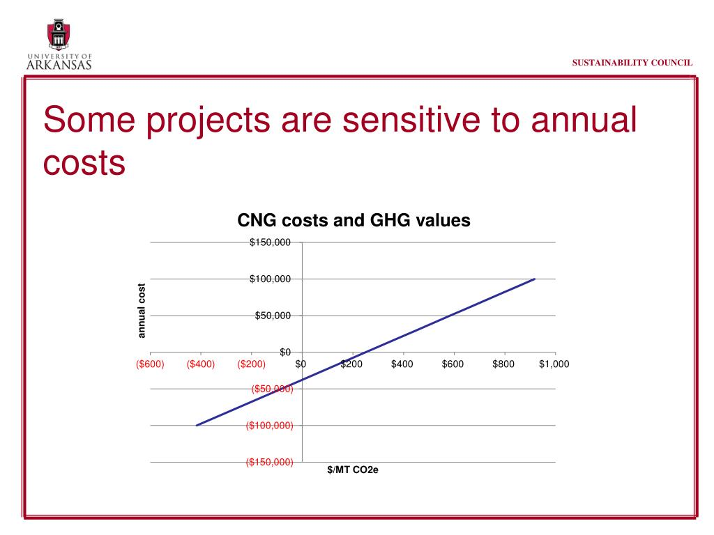 Some projects are sensitive to annual costs