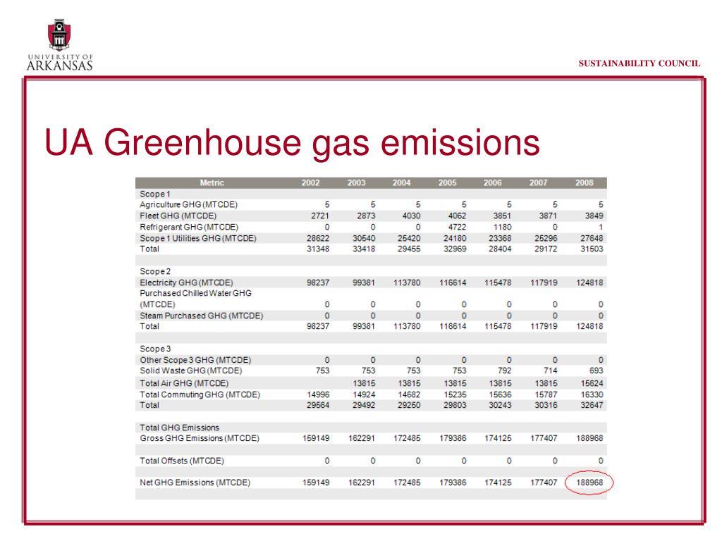 UA Greenhouse gas emissions