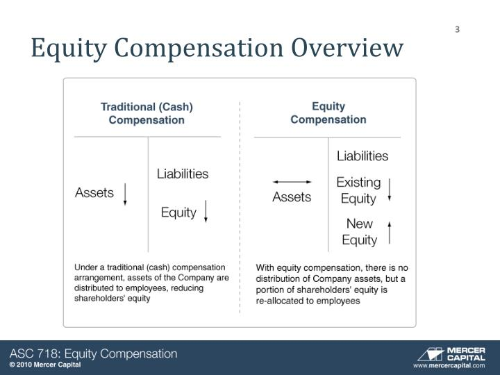 how to think about equity compensatino
