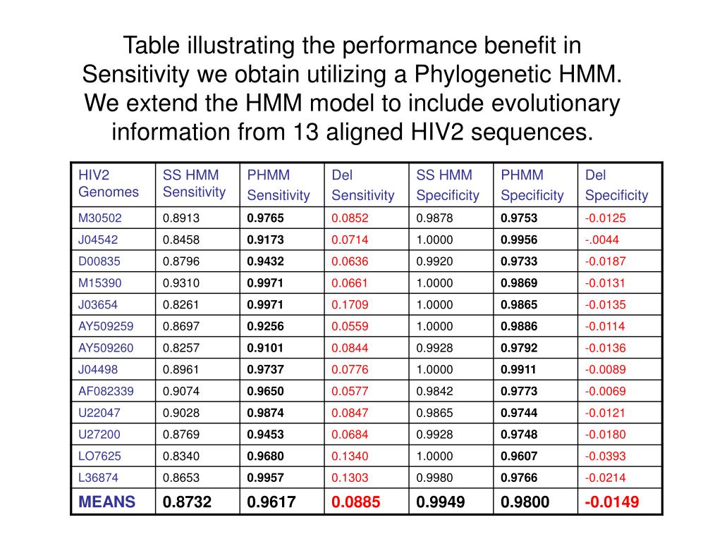 Table illustrating the performance benefit in Sensitivity we obtain utilizing a Phylogenetic HMM. We extend the HMM model to include evolutionary information from 13 aligned HIV2 sequences.