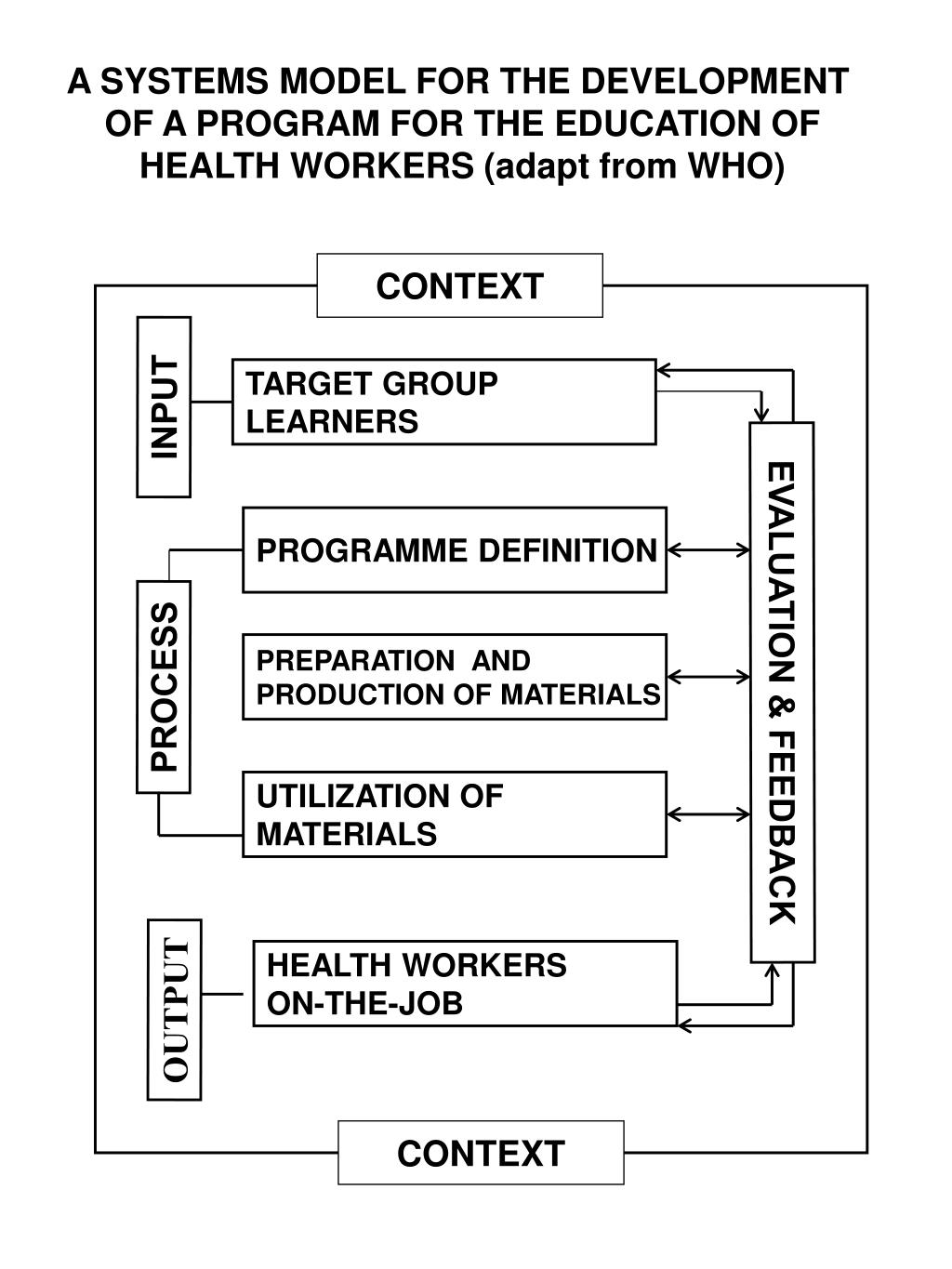 A SYSTEMS MODEL FOR THE DEVELOPMENT