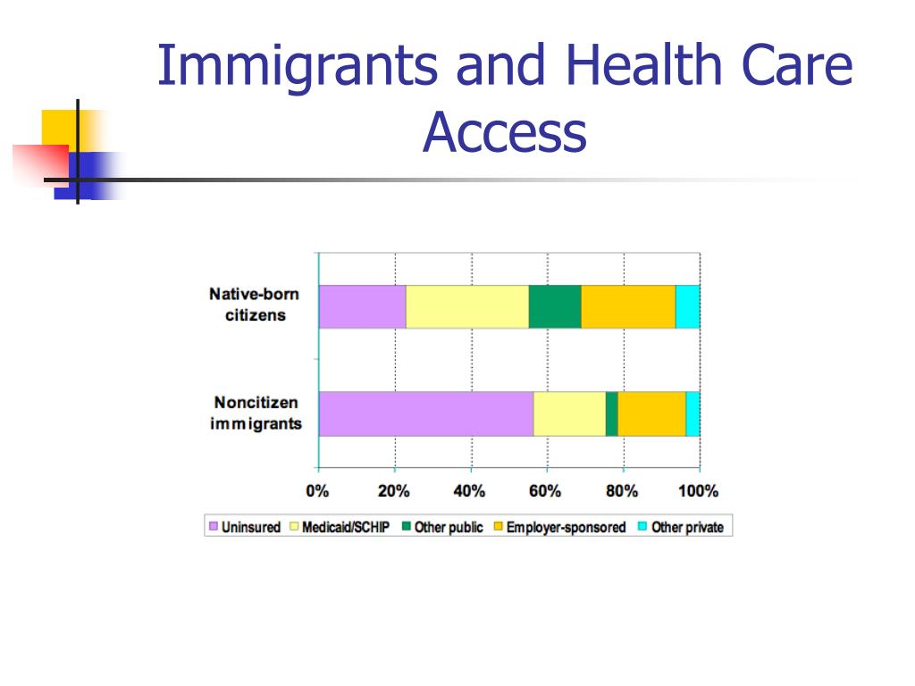 Immigrants and Health Care Access