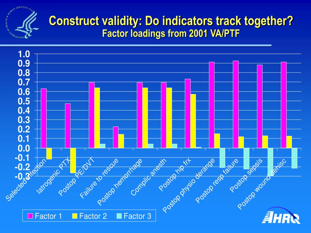 Construct validity: Do indicators track together?