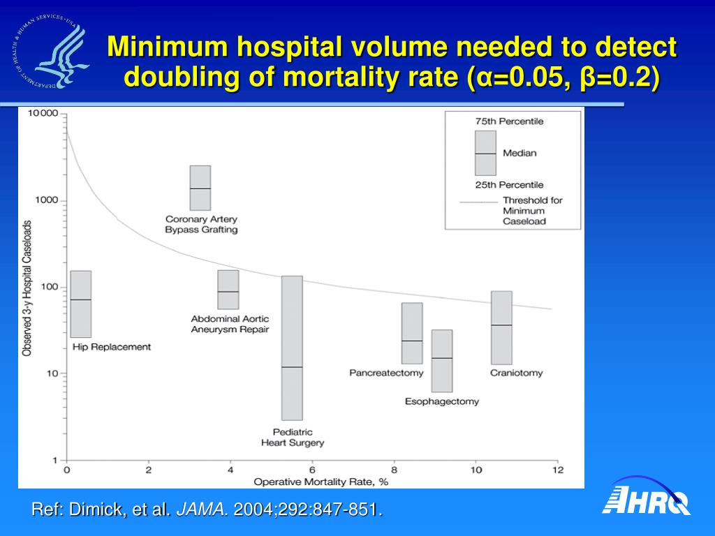 Minimum hospital volume needed to detect doubling of mortality rate (